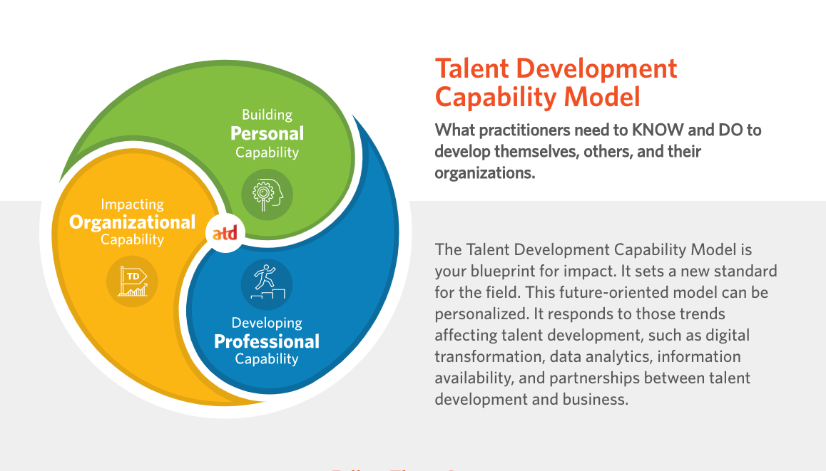 Talent Development Capability Model